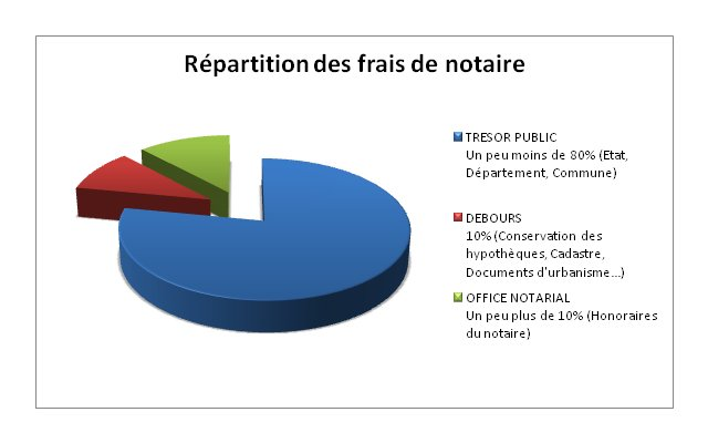 Office Notarial Frais Honoraires